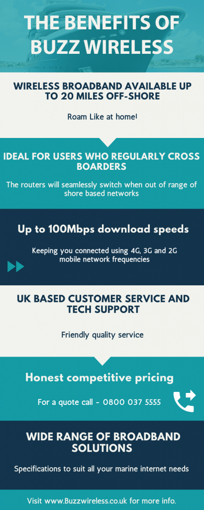 info graphic for benefits of buzz wireless solving your marine internet issues