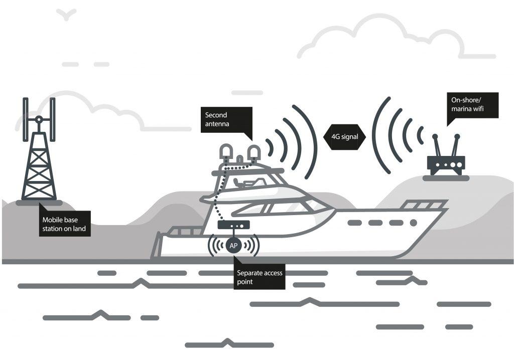 Hubba global diagram wifi on a boat